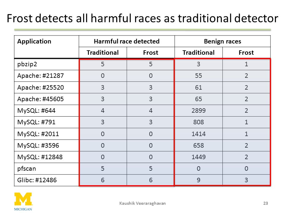 Frost detects all harmful races as traditional detector