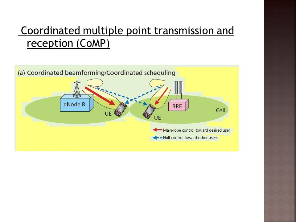Coordinated multiple point transmission and reception (CoMP)
