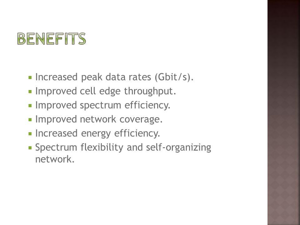 benefits Increased peak data rates (Gbit/s).