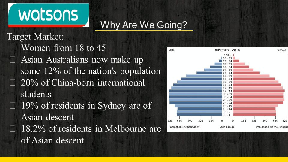 Why Are We Going Target Market: Women from 18 to 45. Asian Australians now make up some 12% of the nation s population.