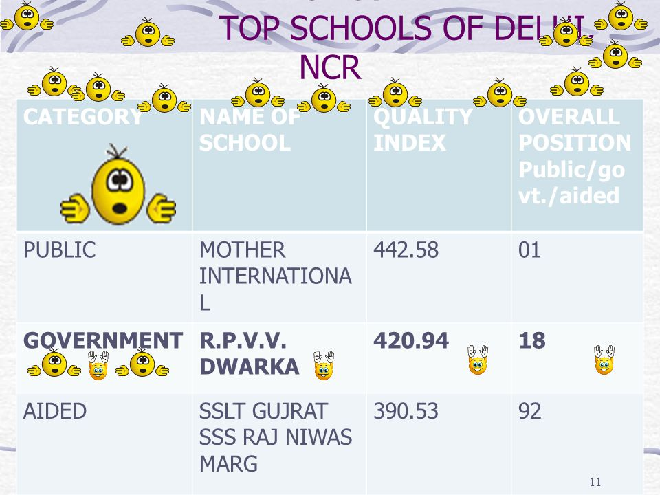 RPVV DWARKA AMONGST TOP SCHOOLS OF DELHI, NCR