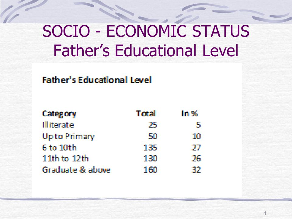 SOCIO - ECONOMIC STATUS Father's Educational Level