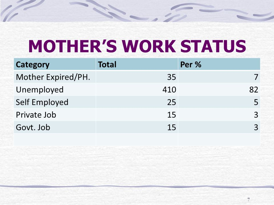MOTHER'S WORK STATUS Category Total Per % Mother Expired/PH. 35 7