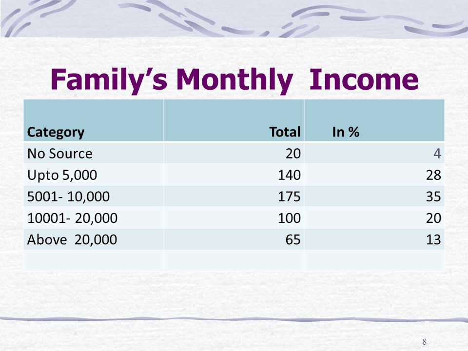 Family's Monthly Income