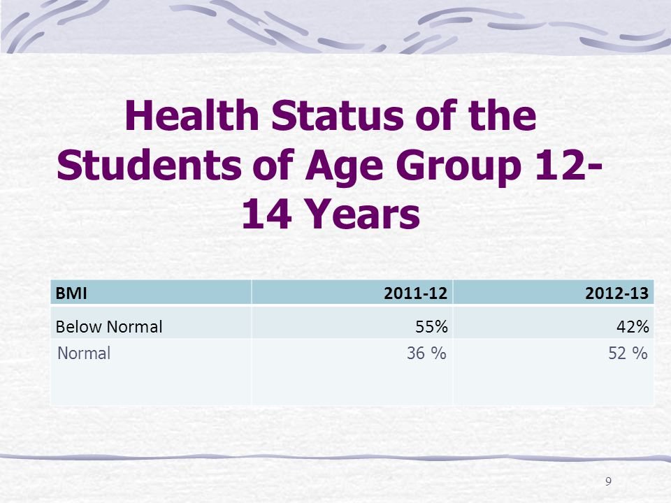 Health Status of the Students of Age Group 12-14 Years