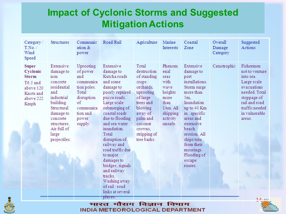 Impact of Cyclonic Storms and Suggested Mitigation Actions