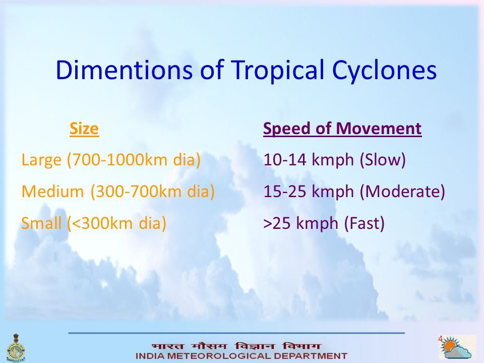 Dimentions of Tropical Cyclones