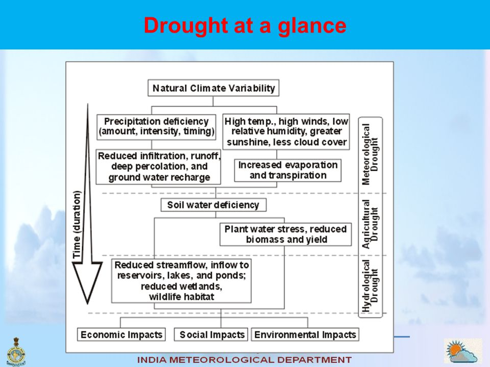 Drought at a glance