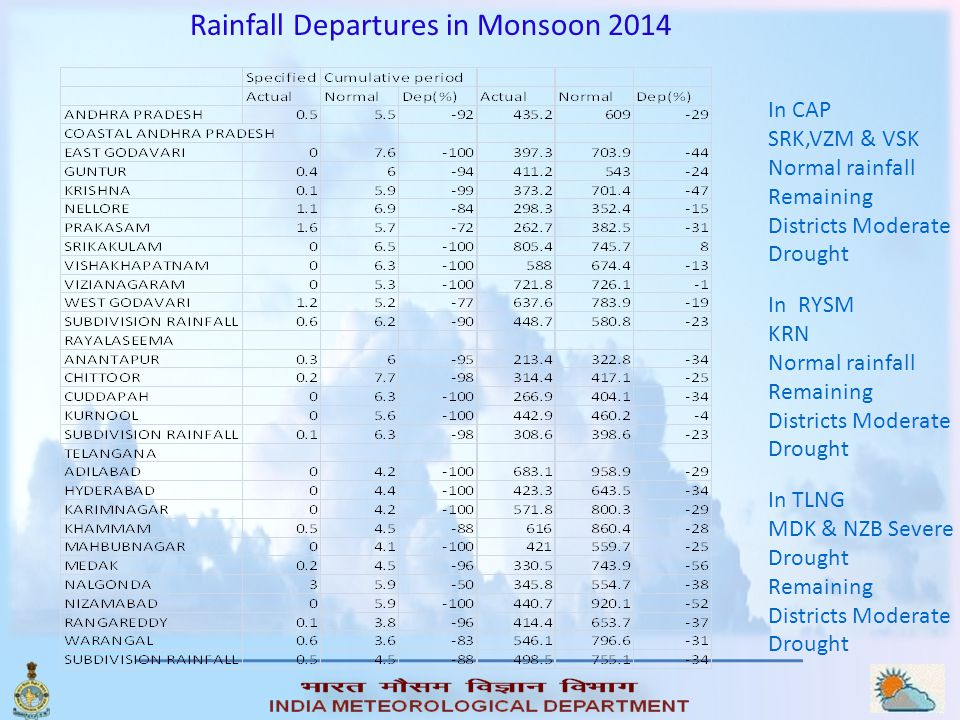 Rainfall Departures in Monsoon 2014
