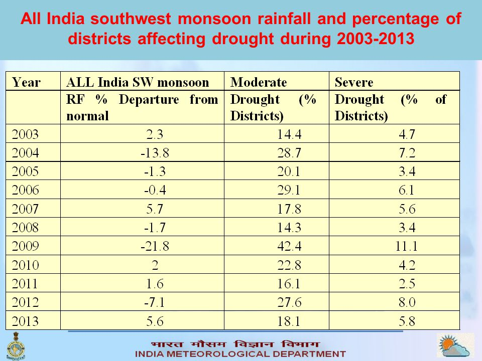 All India southwest monsoon rainfall and percentage of districts affecting drought during 2003-2013