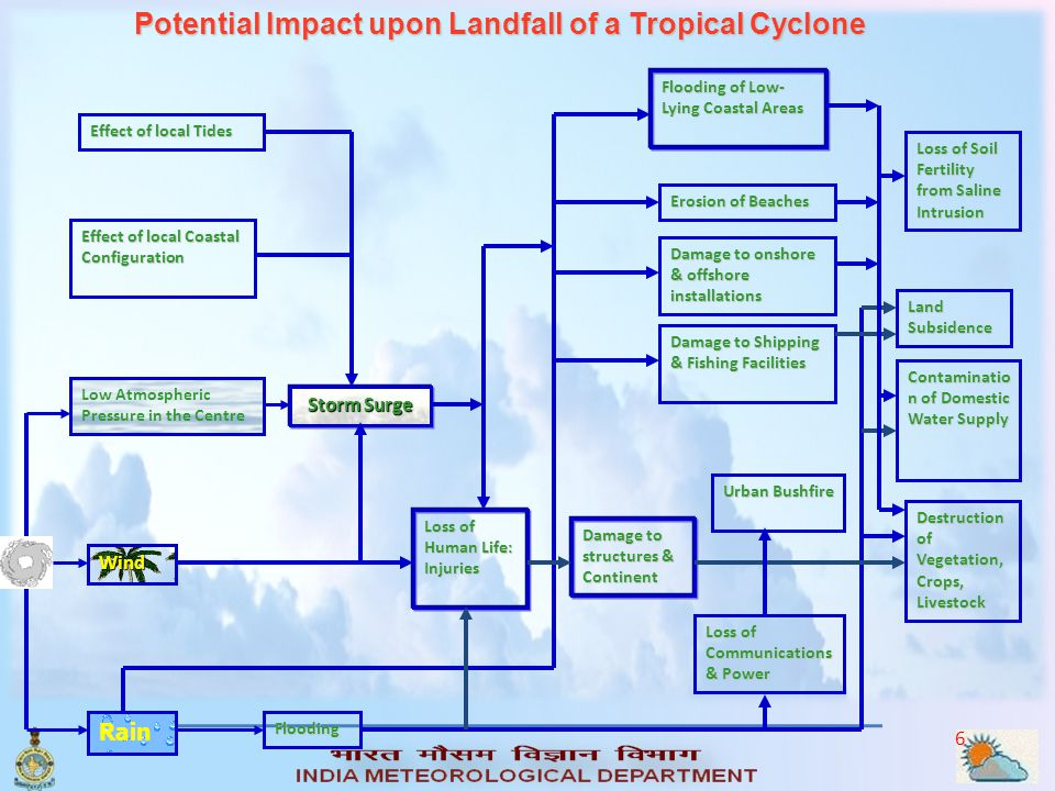 Potential Impact upon Landfall of a Tropical Cyclone