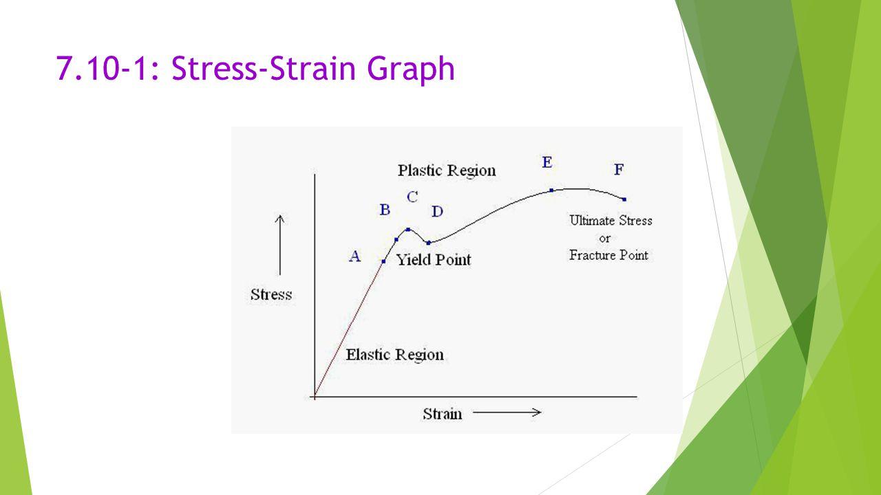 7.10-1: Stress-Strain Graph