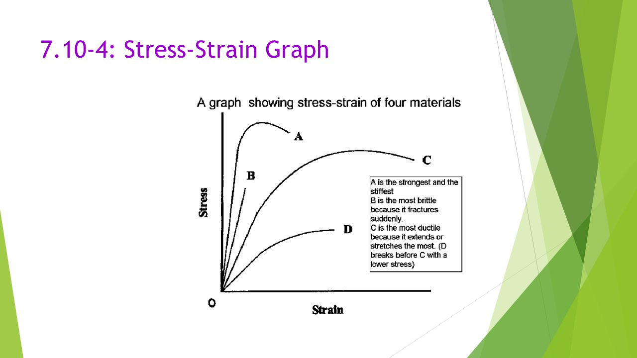 7.10-4: Stress-Strain Graph