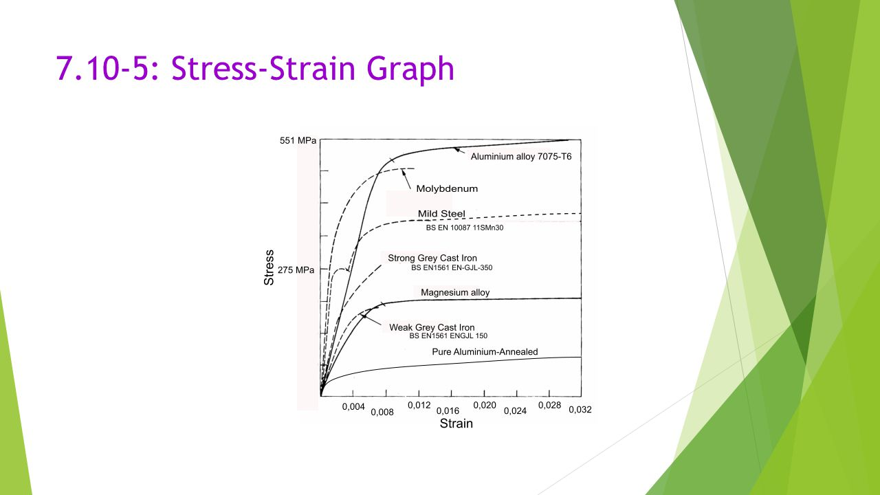 how to find yield strength from stress strain graph