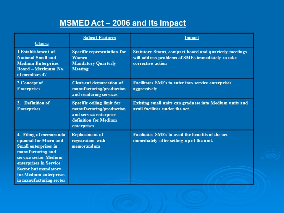 MSMED Act – 2006 and its Impact