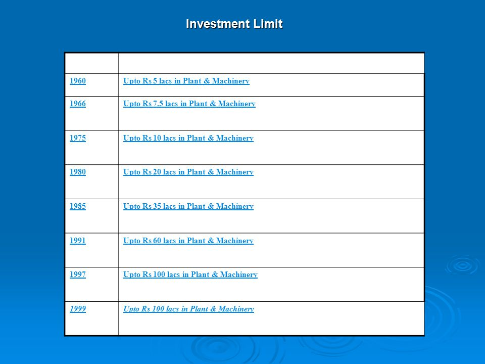 Investment Limit YEAR INVESTMENT LIMITS 1960