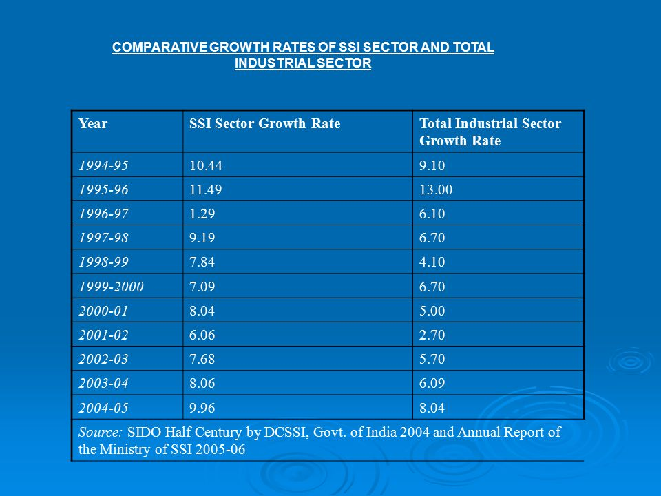 COMPARATIVE GROWTH RATES OF SSI SECTOR AND TOTAL INDUSTRIAL SECTOR