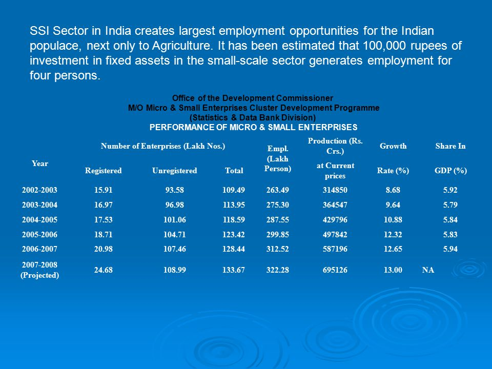 SSI Sector in India creates largest employment opportunities for the Indian populace, next only to Agriculture. It has been estimated that 100,000 rupees of investment in fixed assets in the small-scale sector generates employment for four persons.