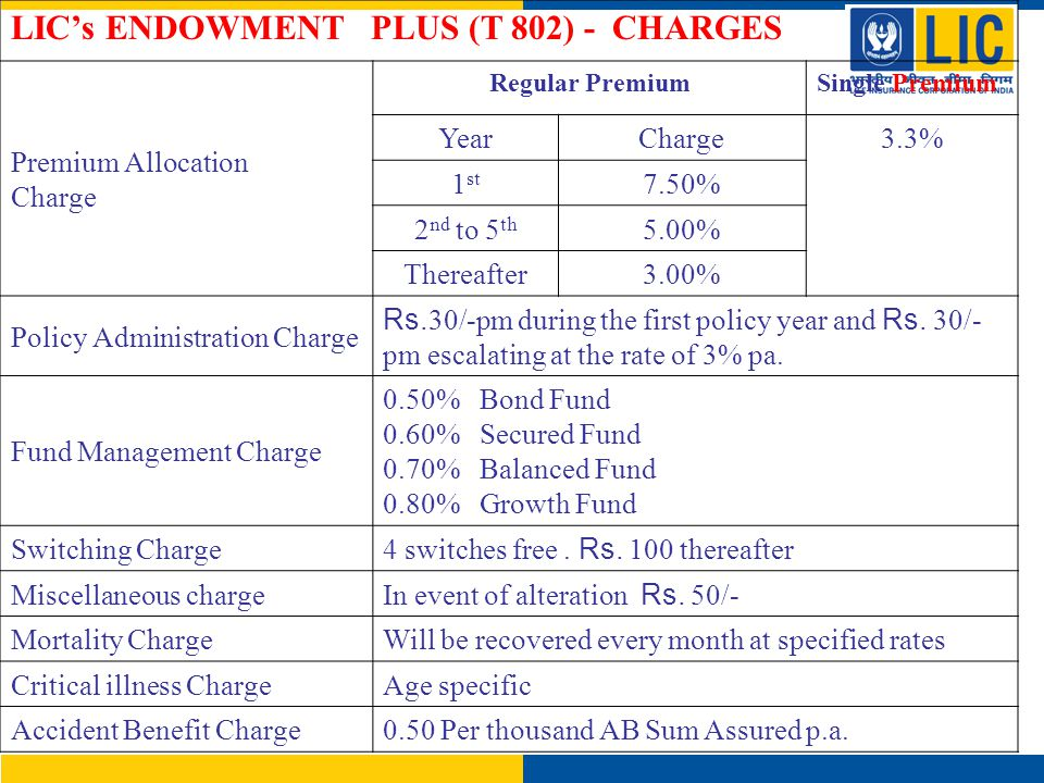 LIC's ENDOWMENT PLUS (T 802) - CHARGES