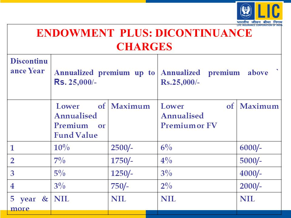 ENDOWMENT PLUS: DICONTINUANCE CHARGES