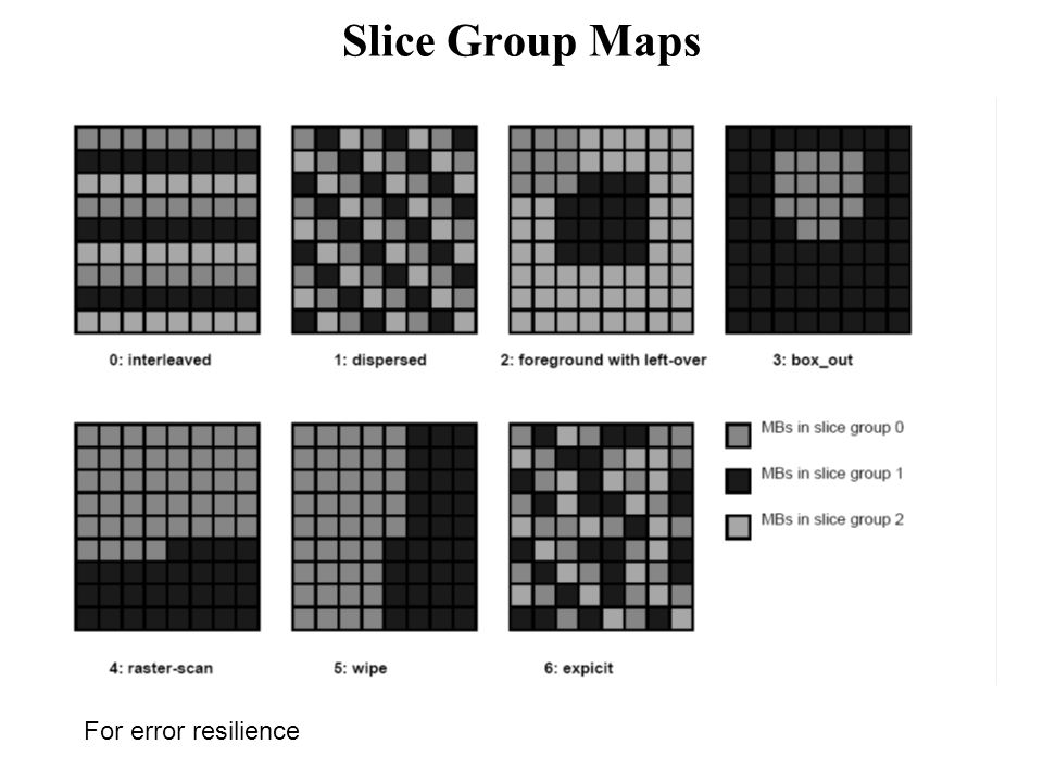 Slice Group Maps For error resilience