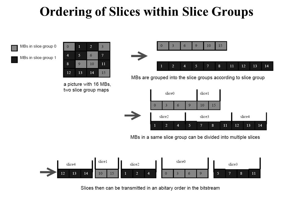 Ordering of Slices within Slice Groups