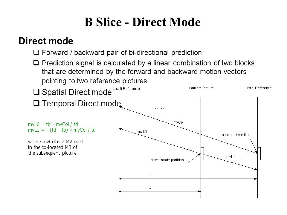 B Slice - Direct Mode Direct mode Spatial Direct mode