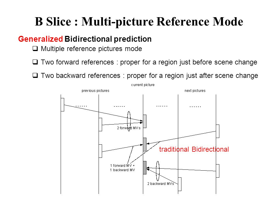B Slice : Multi-picture Reference Mode