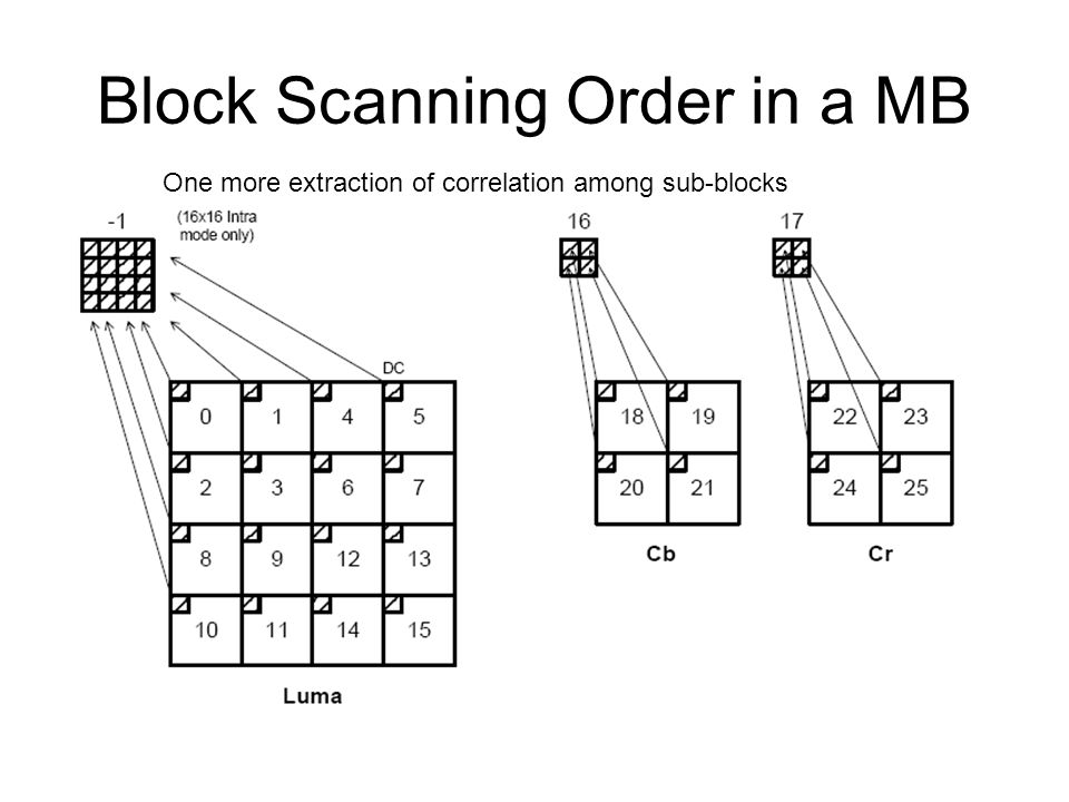 Block Scanning Order in a MB