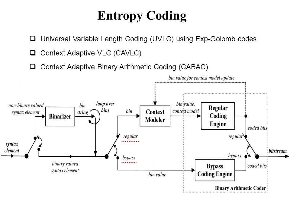 Entropy Coding Universal Variable Length Coding (UVLC) using Exp-Golomb codes. Context Adaptive VLC (CAVLC)