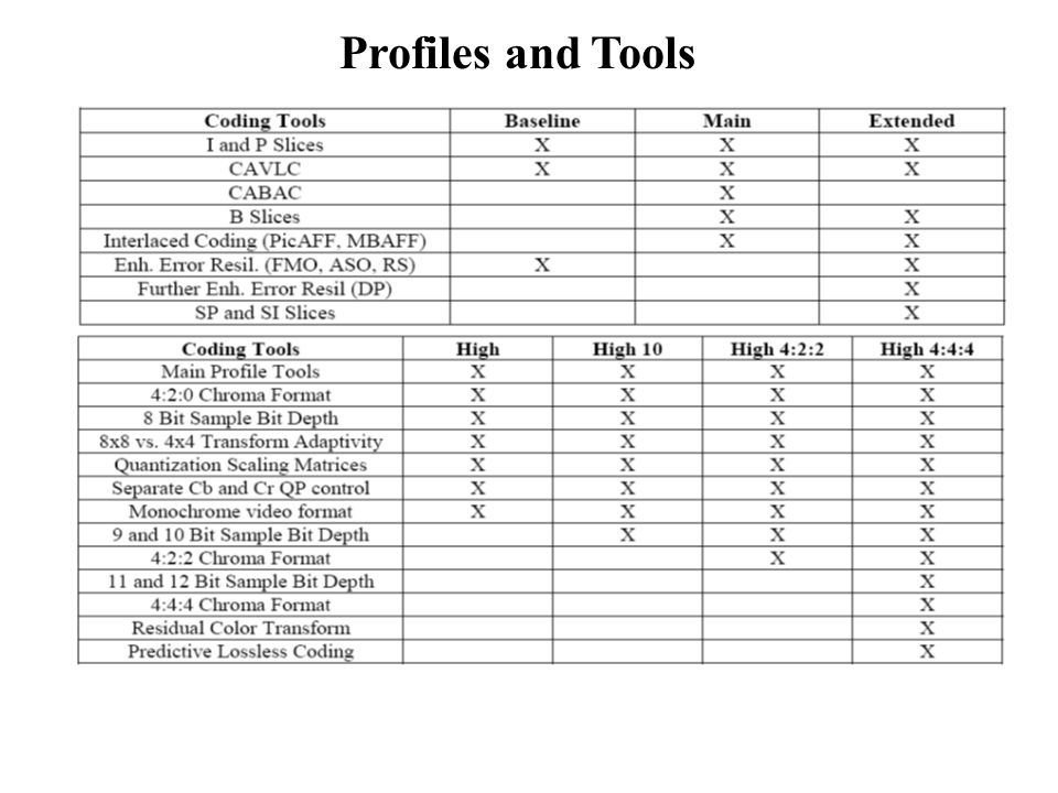 Profiles and Tools
