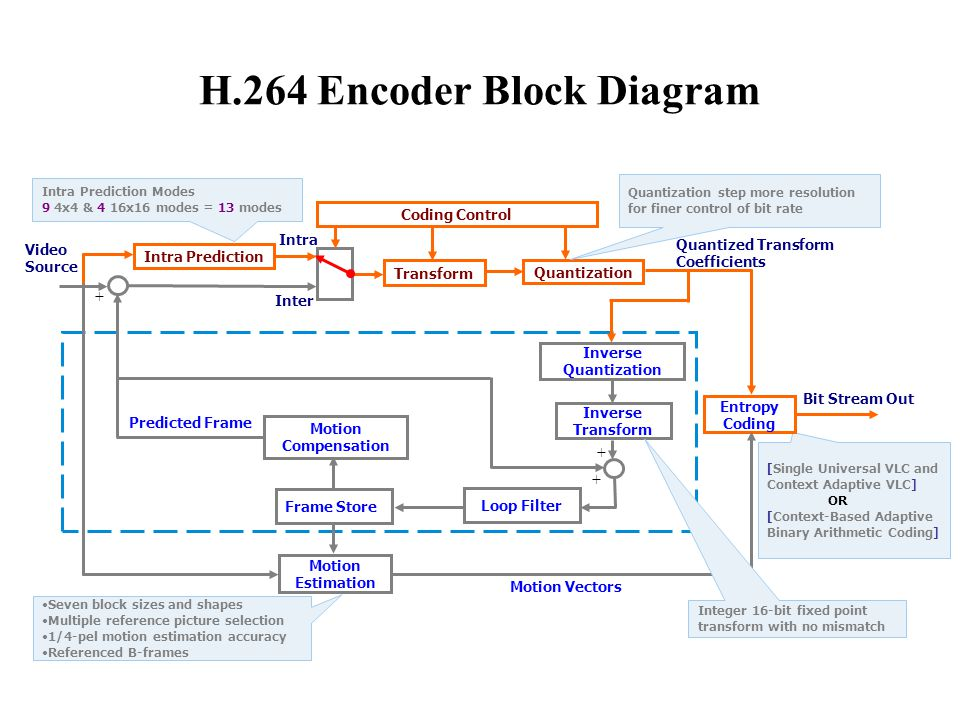 h264 encoder block diagram explanation block diagram explanation introduction to h.264 video standard - ppt video online ...
