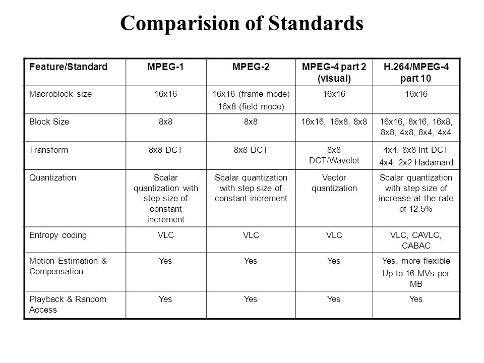Comparision of Standards