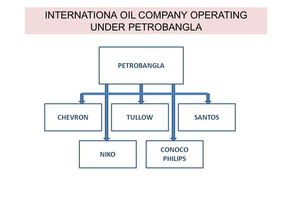 INTERNATIONA OIL COMPANY OPERATING