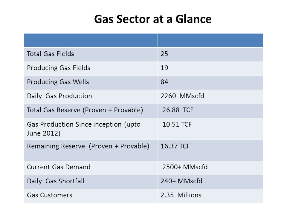 Gas Sector at a Glance Total Gas Fields 25 Producing Gas Fields 19