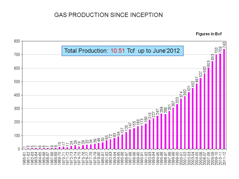 Historical Gas Production