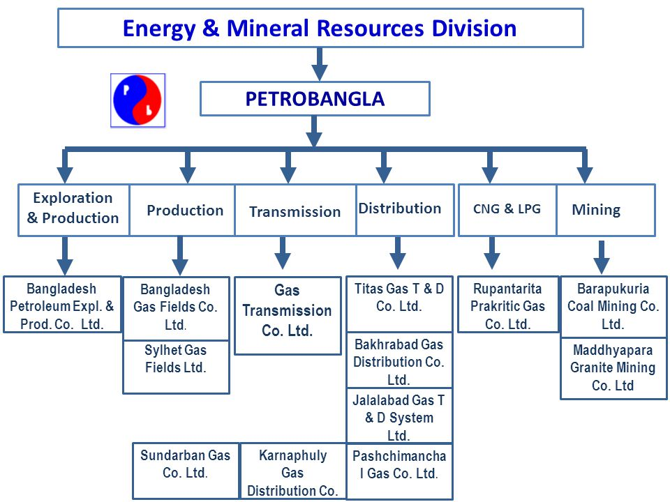 Energy & Mineral Resources Division