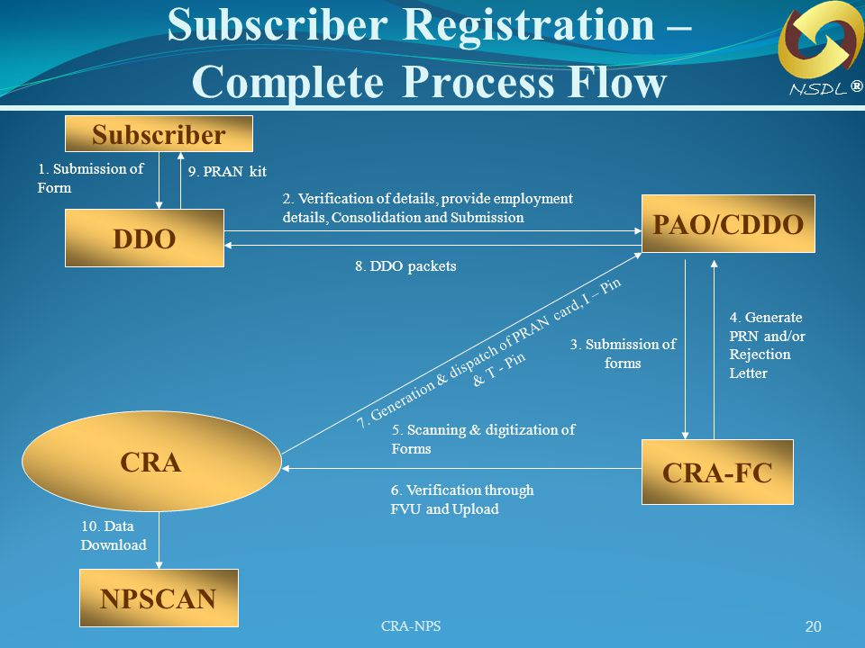 Subscriber Registration – Complete Process Flow