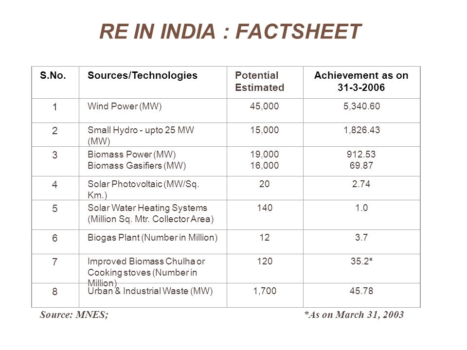 RE IN INDIA : FACTSHEET S.No. Sources/Technologies Potential Estimated