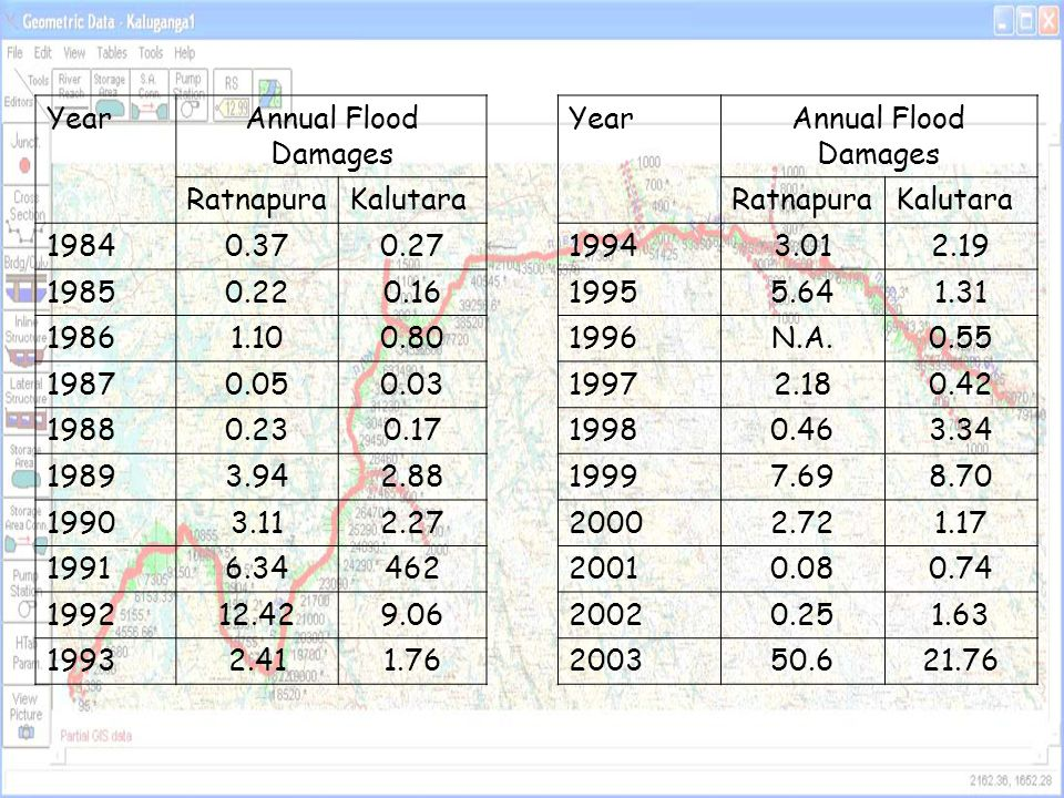 Year Annual Flood Damages. Ratnapura. Kalutara. 1984. 0.37. 0.27. 1994. 3.01. 2.19. 1985. 0.22.