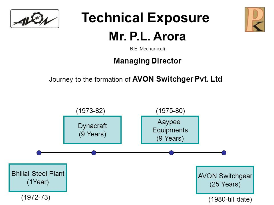 Journey to the formation of AVON Switchger Pvt. Ltd