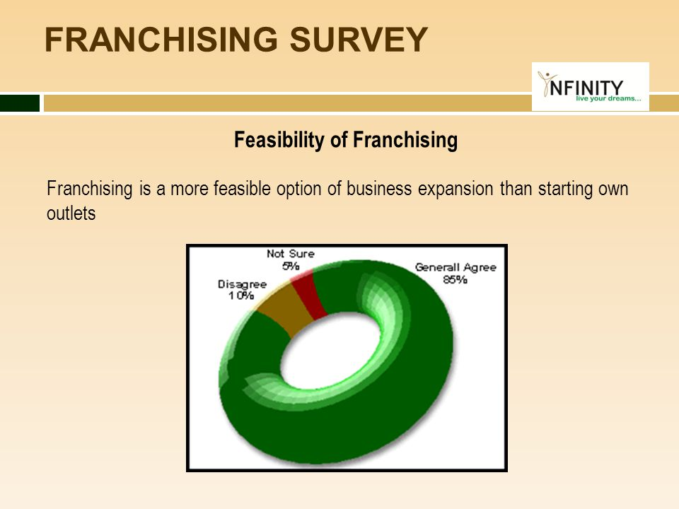 Feasibility of Franchising