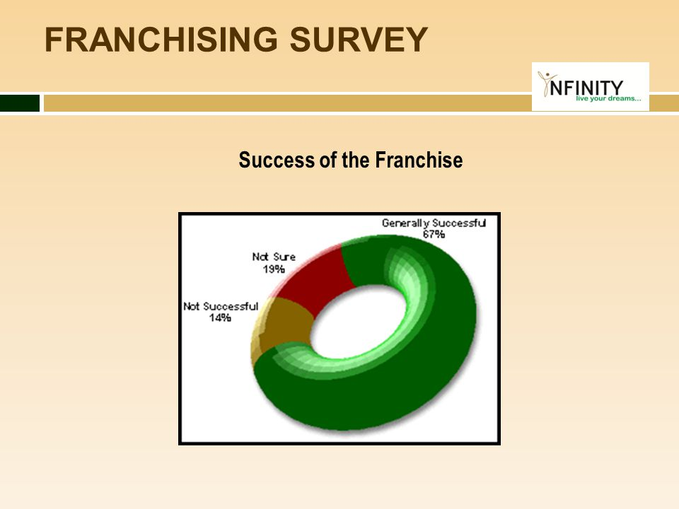 Success of the Franchise