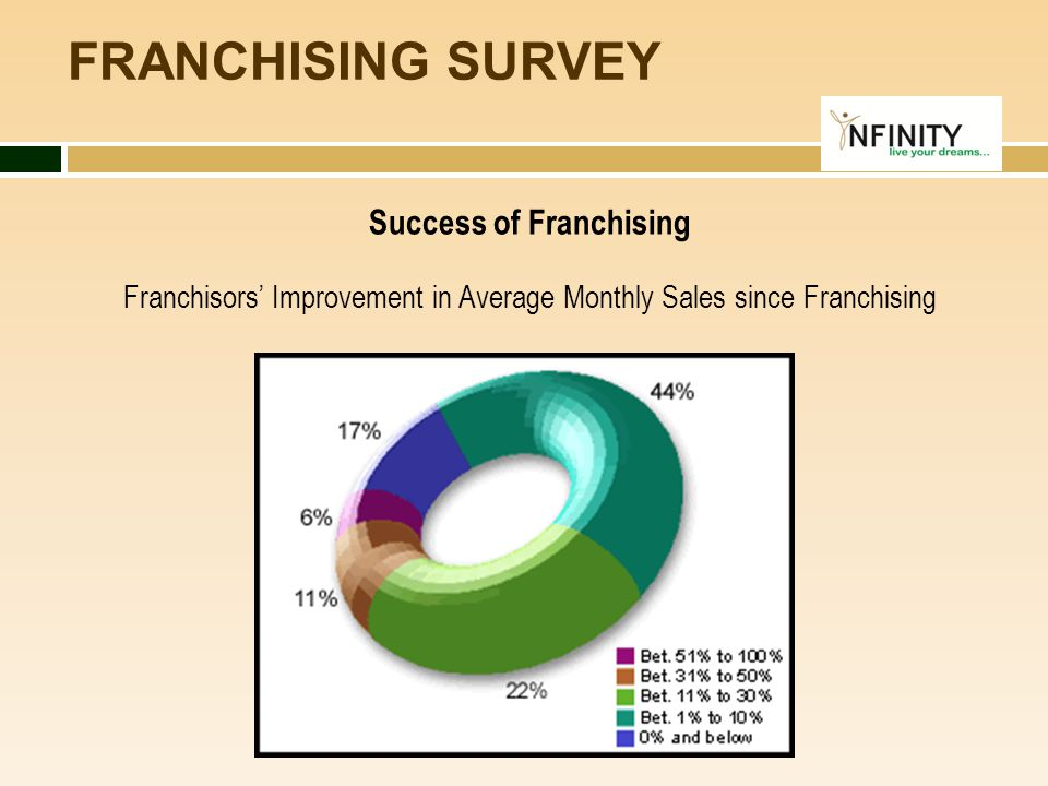Success of Franchising