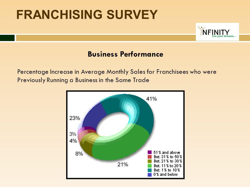 FRANCHISING SURVEY Business Performance