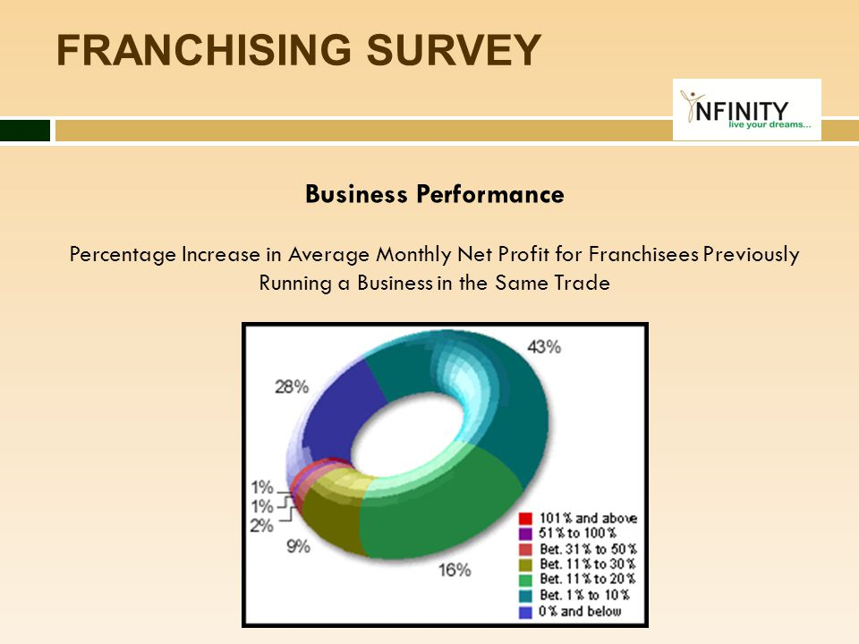 FRANCHISING SURVEY Business Performance
