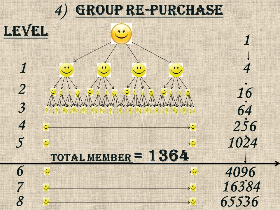 Group Re-purchase 4) level 1 4 16 64 256 1024 4096 16384 65536 1 2 3 4 5 6 7 8 Total member = 1364