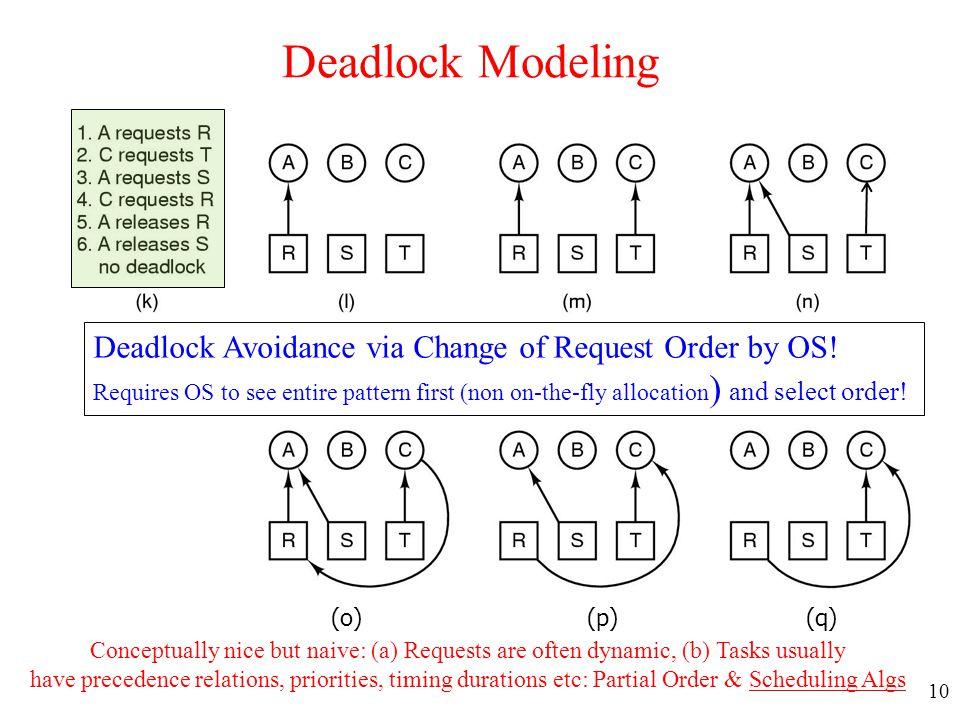 Deadlock Modeling Deadlock Avoidance via Change of Request Order by OS!