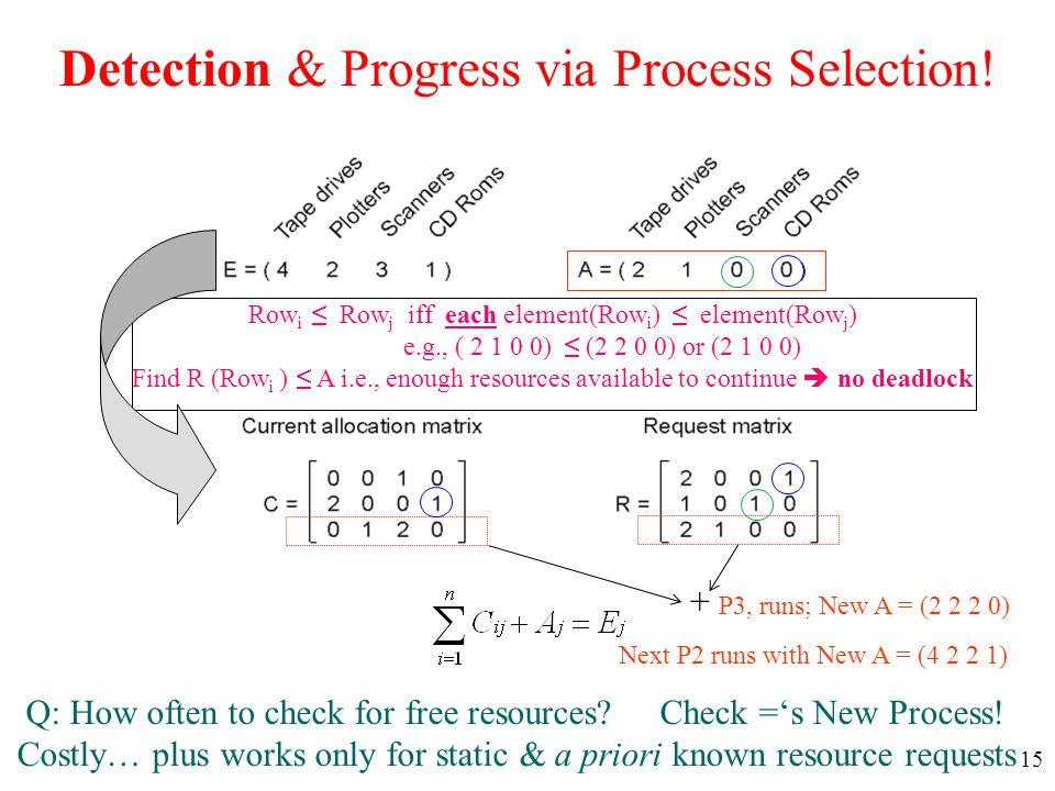 Detection & Progress via Process Selection!