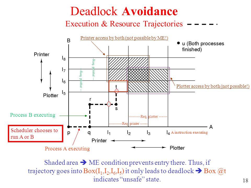 Deadlock Avoidance Execution & Resource Trajectories